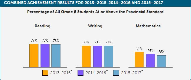 Local EQAO results: Grade 3 math, reading, writing improves; Grade 6 math drops again