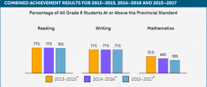 Local EQAO results: Grade 3 math, reading, writing improves; Grade 6 math drops again