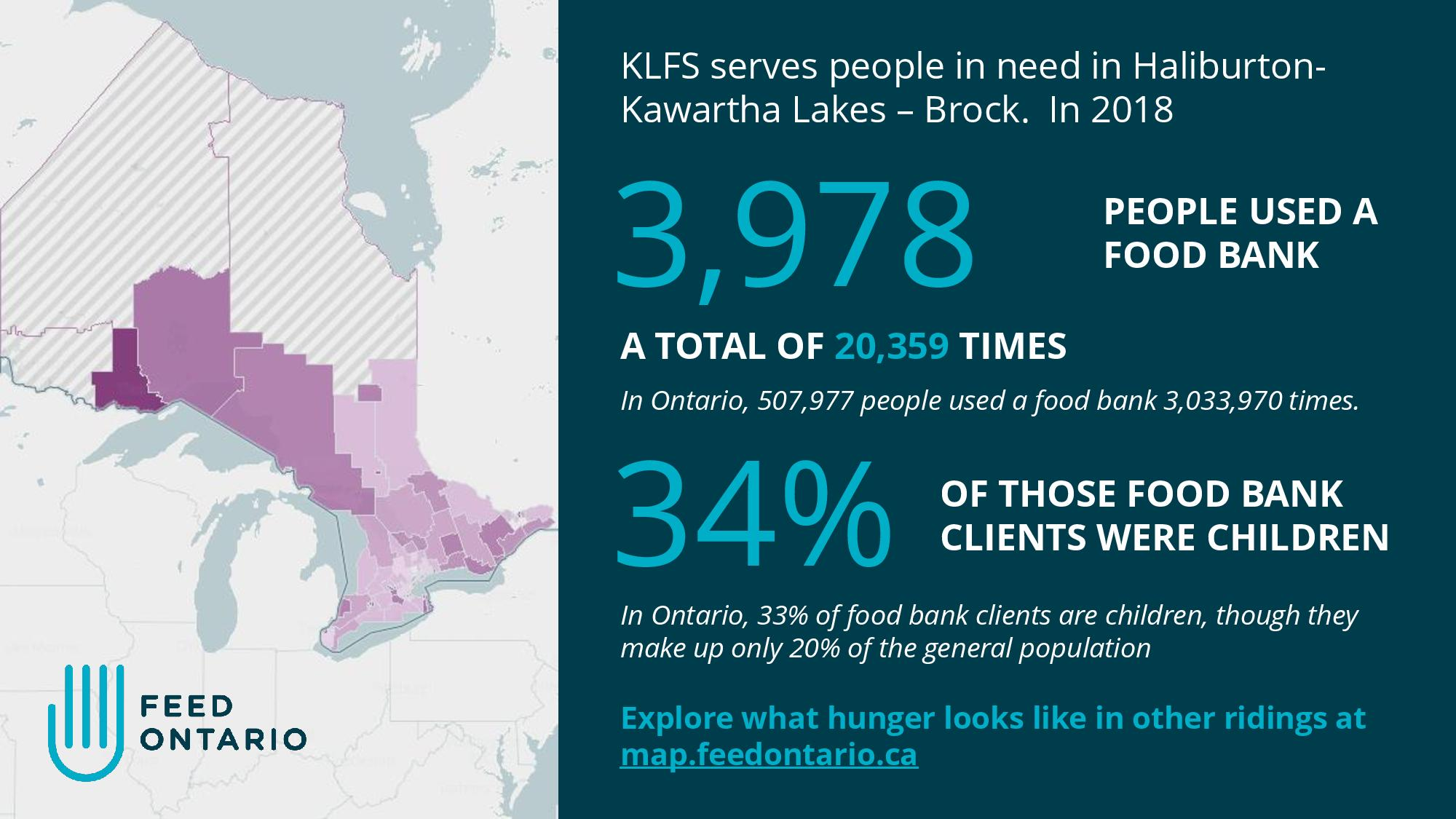 New study shows Kawartha Lakes just slightly above average in food bank use