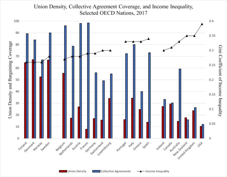 Union density, collective agreement coverage, and percentage of low waged employment, selected OECD nations, 2017